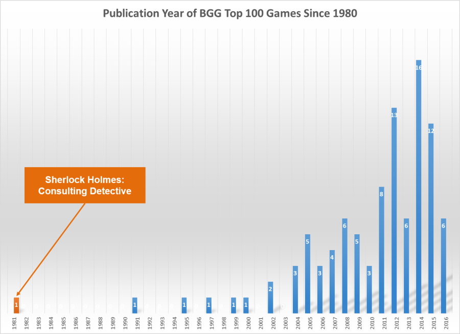 bgg-publication-graph